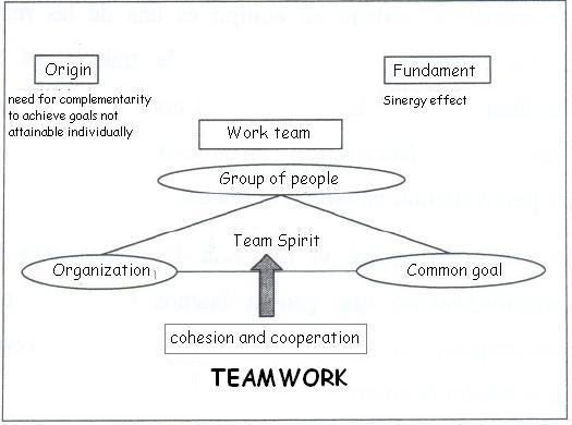 Definition Of Teamwork. Technical Resume Examples. Marketing Director Resume Summary. College Basketball Coach Resume. Cosmetologist Job Description For Resume